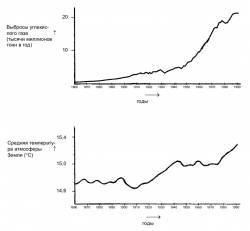 Графики из задания PISA-2006